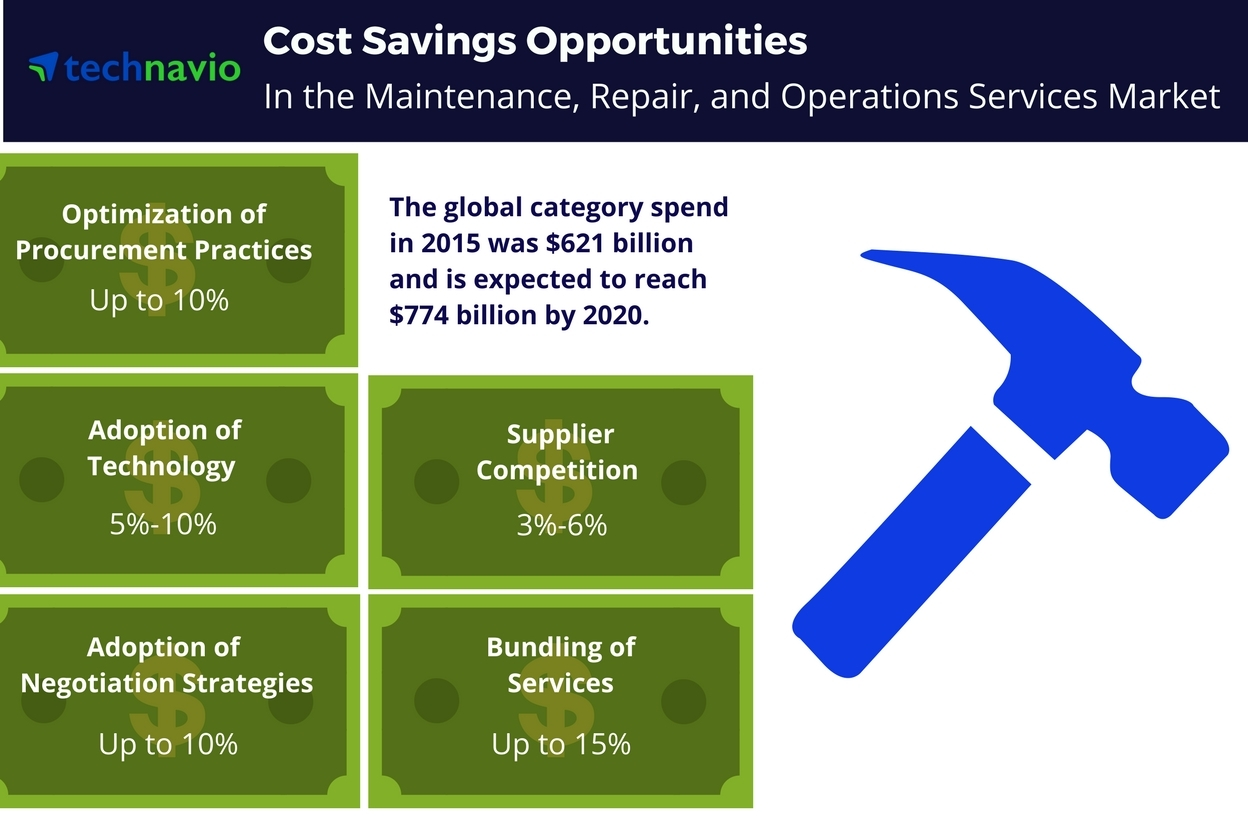 Technavio has published a new report on the global MRO services market from 2016-2020. (Graphic: Business Wire)