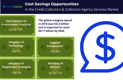 Technavio has published a new report on the global credit collection and collection agency services market from 2017-2021. (Graphic: Business Wire)