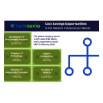 Technavio has published a new report on the global network infrastructure market from 2016-2020. (Graphic: Business Wire)