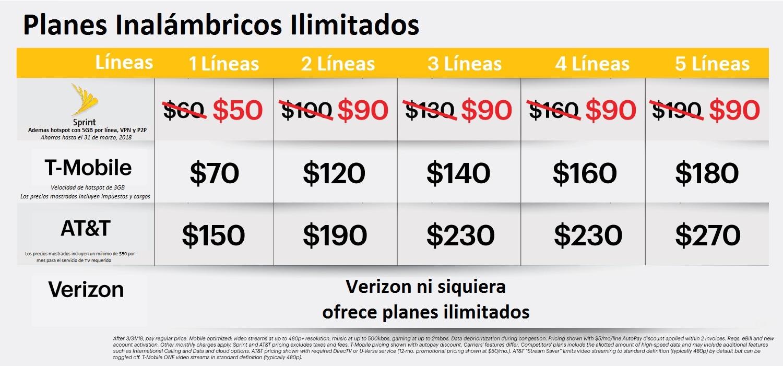 Sprint anuncia cinco líneas de datos, llamadas y textos ilimitados, por $90 al mes. (Graphic: Business Wire)