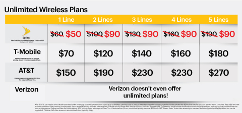 Sprint Announces FIVE Lines of Unlimited Data, Talk and Text for $90/month (Graphic: Business Wire)