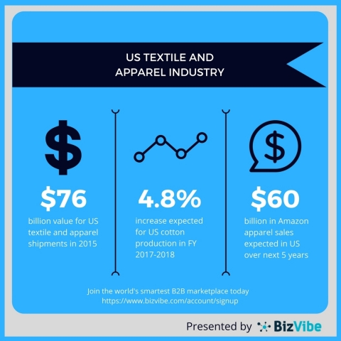 US textile and apparel industry overview. (Graphic: Business Wire)
