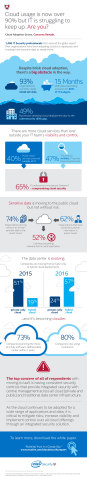 """Intel Security on Monday, Feb. 13, 2017, announced its second annual cloud security report, """"Building Trust in a Cloudy Sky."""" One finding of the more than 2,000 IT professionals surveyed showed that the trust and perception of public cloud services continues to improve year over year. (Credit: Intel Corporation)"""