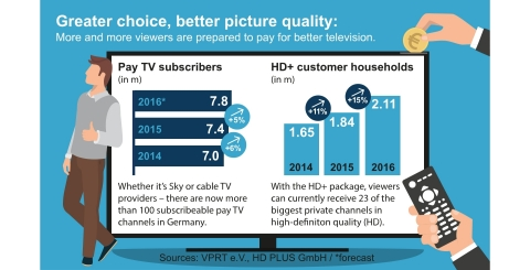 SES: Number of HD+ Subscribers in Germany Passes Two Million Mark (Photo: Business Wire)