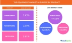 Technavio has published a new report on the T&D equipment market in Europe from 2017-2021. (Graphic: Business Wire)