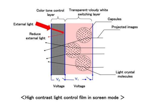 High contrast light control film in screen mode (Graphic: Business Wire)
