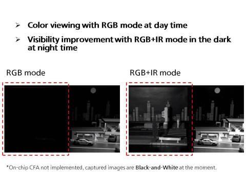 应用1:监控摄像头(图示:美国商业资讯)