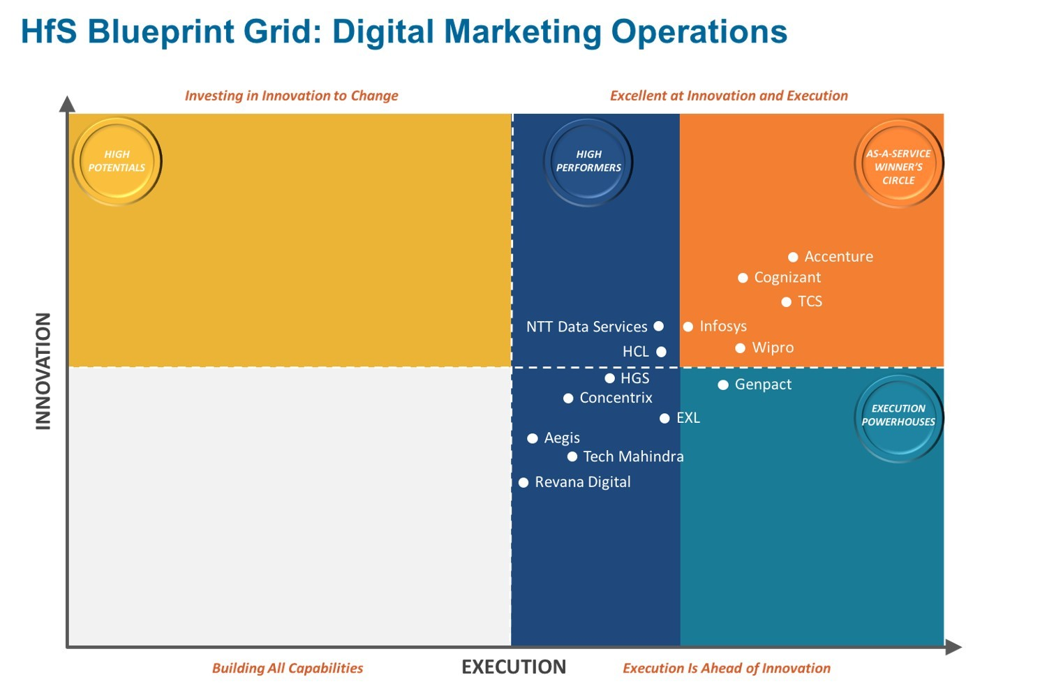 Accenture positioned as overall market leader in digital marketing accenture positioned as overall market leader in digital marketing operations by hfs research business wire malvernweather Images