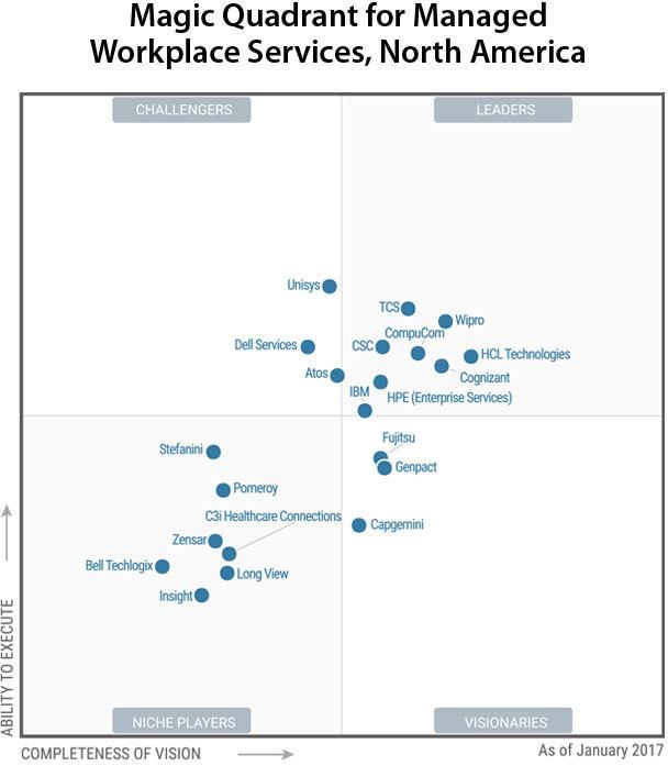 CompuCom Again Named a Leader in Gartner Magic Quadrant for ...