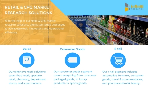 Infiniti Research offers a variety of retail and CPG market research solutions.(Graphic: Business Wire)