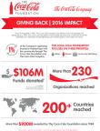 La Fondazione Coca-Cola e The Coca-Cola Company elargiscono 106 milioni di dollari a favore di più di 230 organizzazioni a livello globale
