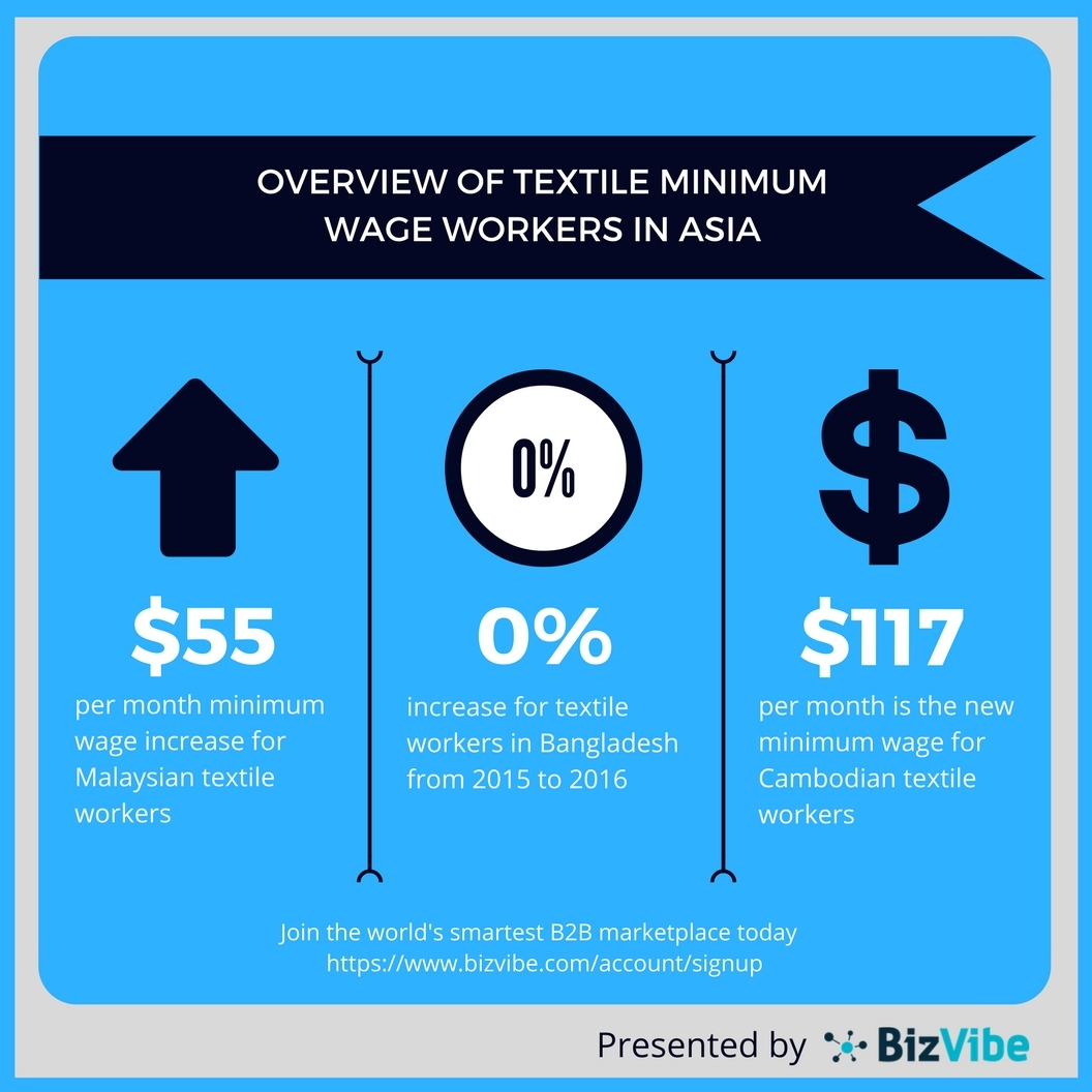 Key figures for minimum wages in Asia's textile industry. (Graphic: Business Wire)