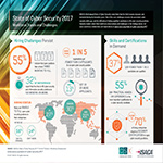 ISACA's State of Cyber Security Study 2017 shows that the cyber security skills gap persists, with many companies saying it can take six months or more to fill positions--and a significant percentage saying they can't fill them at all. (Photo: Business Wire)