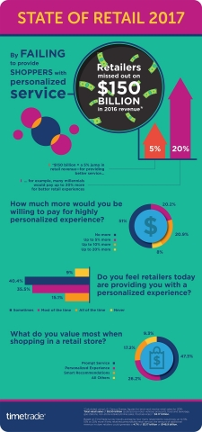 TimeTrade Survey: Retailers Missed Out on $150 Billion in 2016 Revenue by Failing to Provide Shoppers with Personalized Service (Photo: Business Wire)