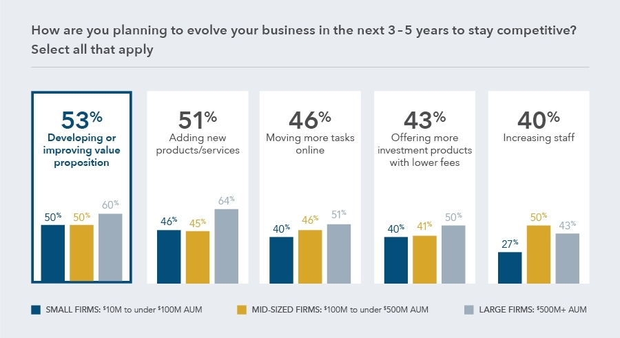 The 2016 Scottrade® Advisor Services RIA Study revealed 53 percent of advisors plan on developing or improving their value proposition in the next three to five years to stay competitive. This is followed closely by adding new products and services and moving more tasks online. (Photo: Business Wire)