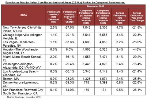 Foreclosure Data for Select Core Based Statistical Areas (CBSAs) Ranked by Completed Foreclosures (Graphic: Business Wire)