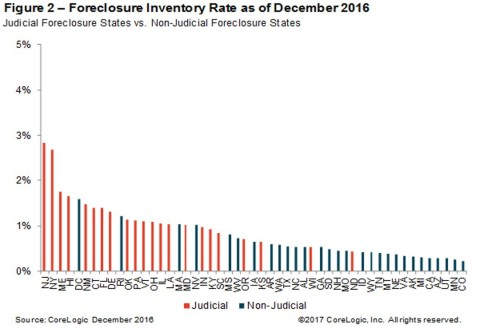 Foreclosure Inventory Rates as of December 2016 (Graphic: Business Wire)