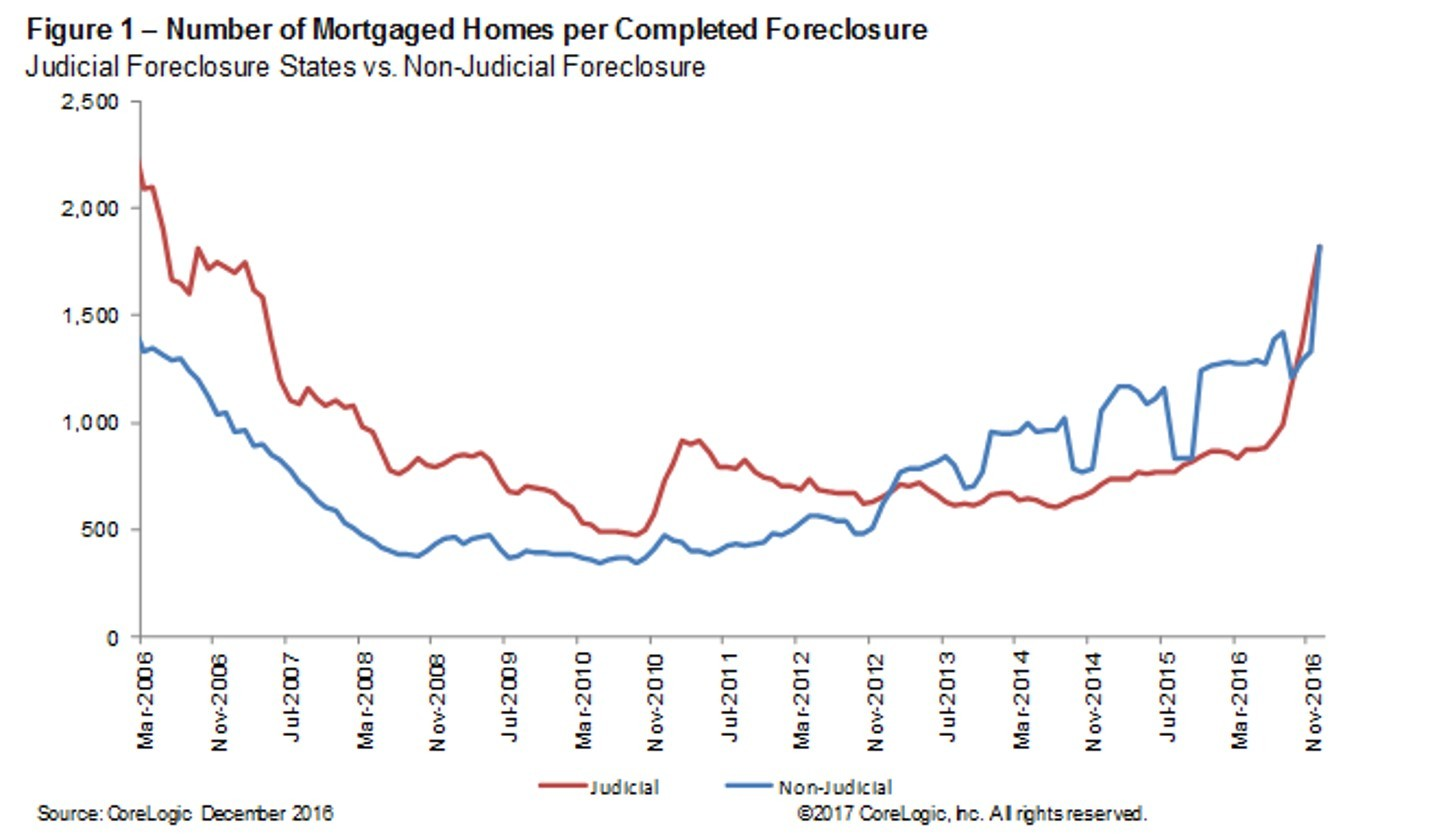 Number of Mortgaged Homes per Completed Foreclosure in December 2017 (Graphic: Business Wire)