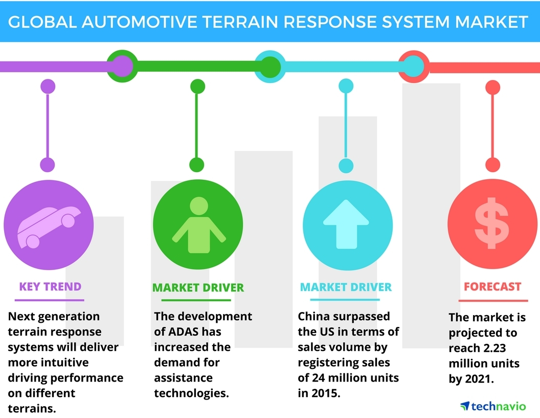 Technavio has published a new report on the global automotive terrain response system market from 2017-2021. (Graphic: Business Wire)