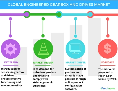 Technavio has published a new report on the global engineered gearbox and drives market from 2017-2021. (Photo: Business Wire)