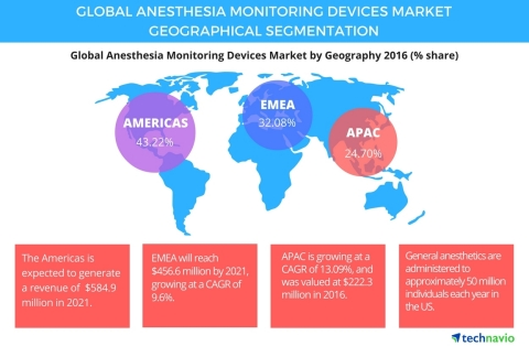 Technavio has published a new report on the global anesthesia monitoring devices market from 2017-2021. (Graphic: Business Wire)