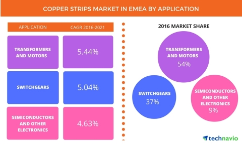 Technavio has published a new report on the copper strips market in EMEA from 2017-2021. (Graphic: Business Wire)