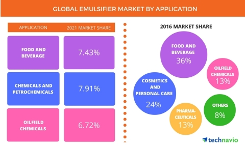 Technavio has published a new report on the global emulsifier market from 2017-2021. (Graphic: Business Wire)