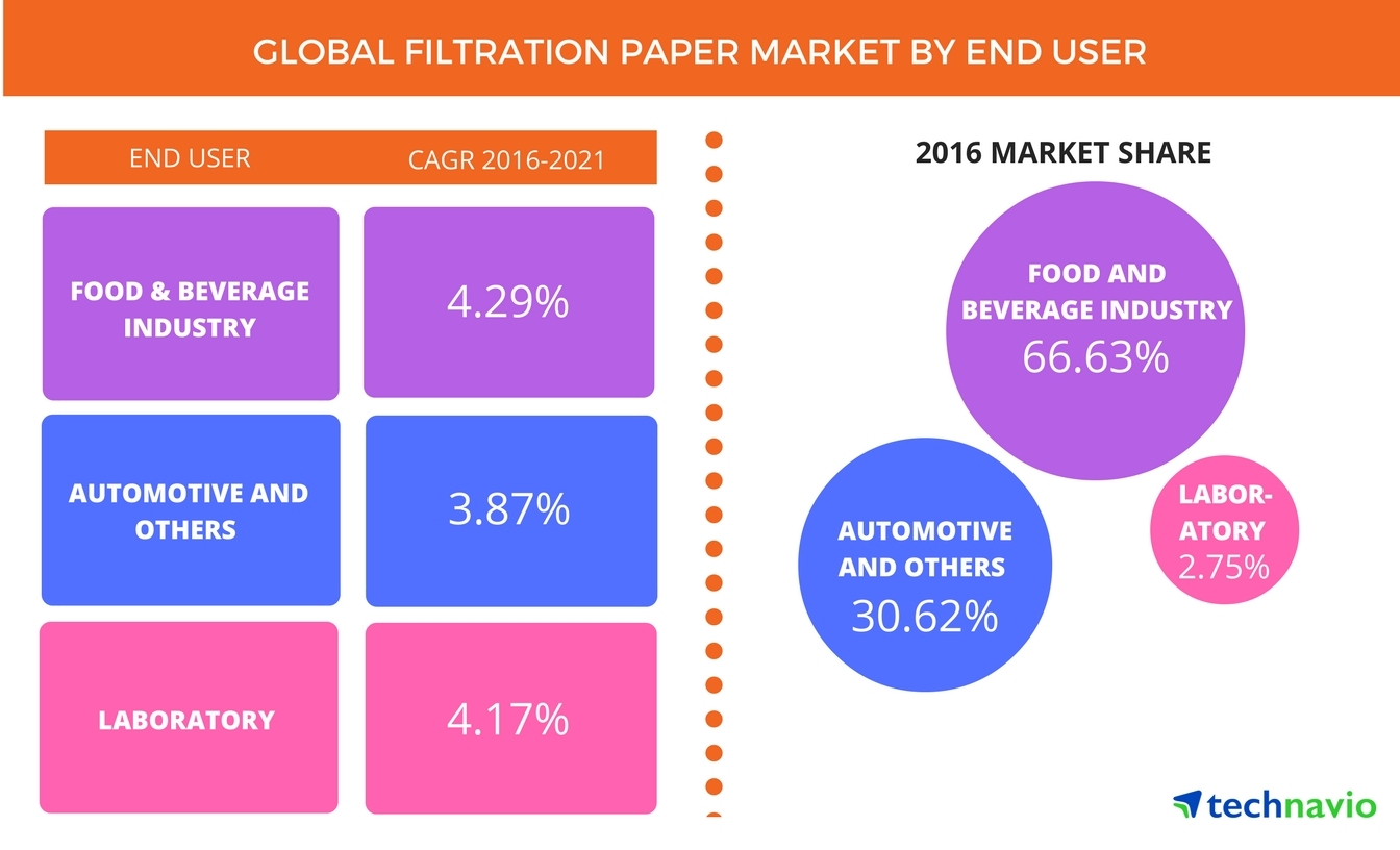 Technavio has published a new report on the global filtration paper market from 2017-2021. (Photo: Business Wire)