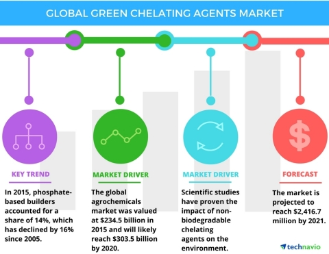 Technavio has published a new report on the global green chelating agents market from 2017-2021. (Graphic: Business Wire)