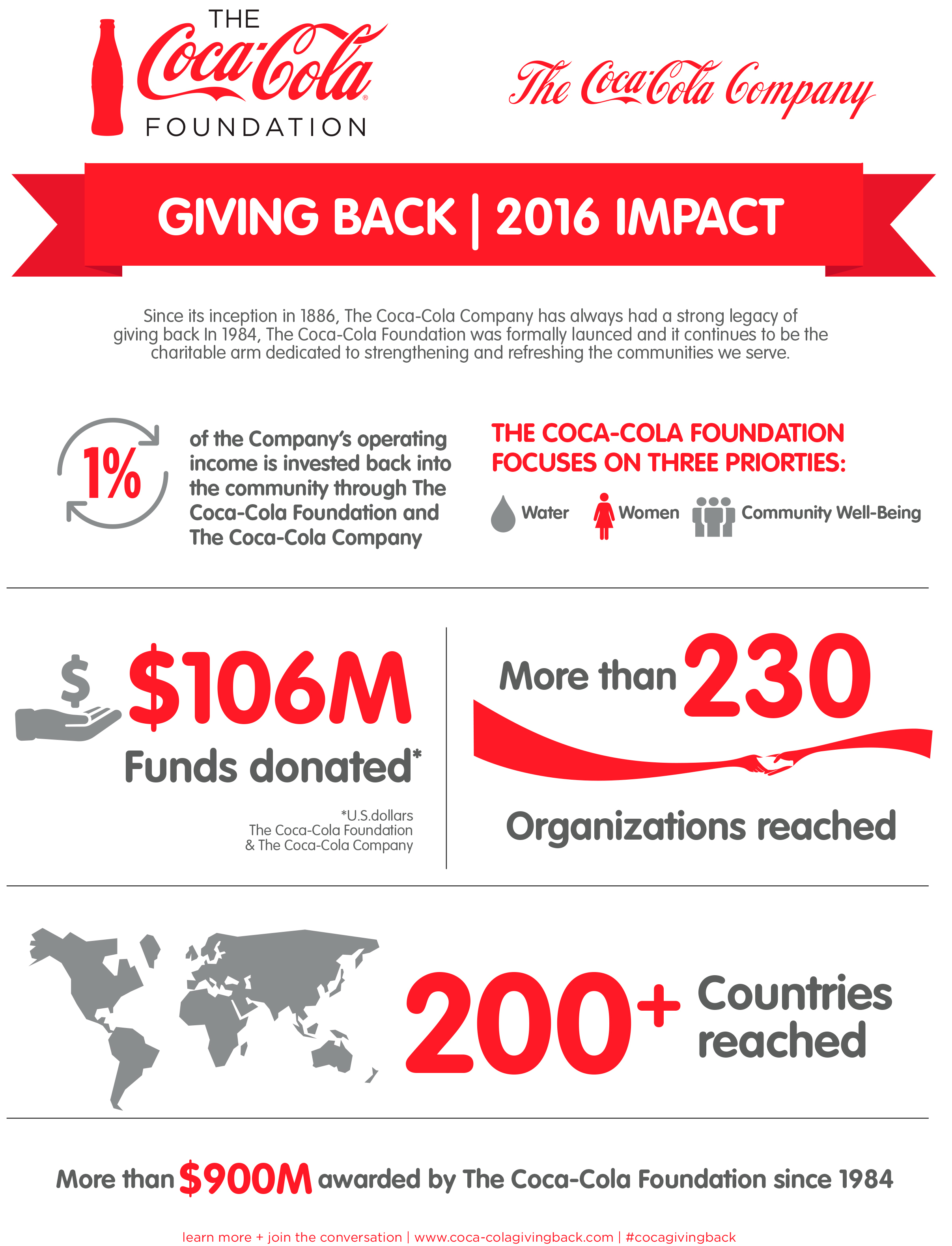 Coca-Cola Giving Back 2016 (Graphic: Business Wire)