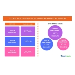 Technavio has published a new report on the global healthcare cloud computing market from 2017-2021. (Graphic: Business Wire)