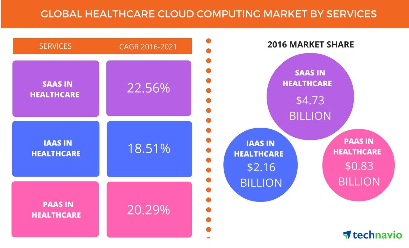 North american healthcare cloud computing market