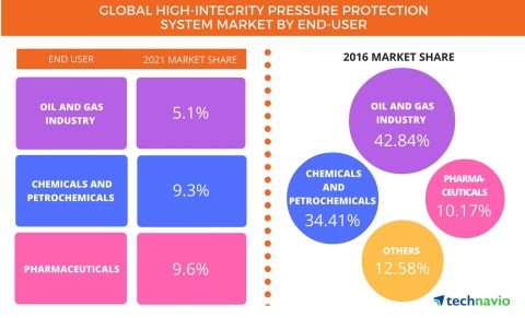 Technavio has published a new report on the global high-integrity pressure protection system market from 2017-2021. (Graphic: Business Wire)