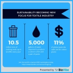 Sustainability facts and figures in the textile industry (Graphic: Business Wire)