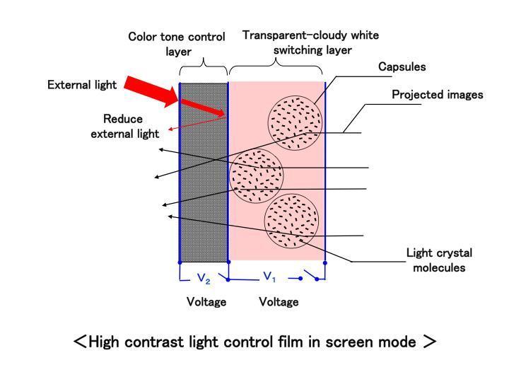 屏幕模式中的高对比度光控制薄膜(图示:美国商业资讯)