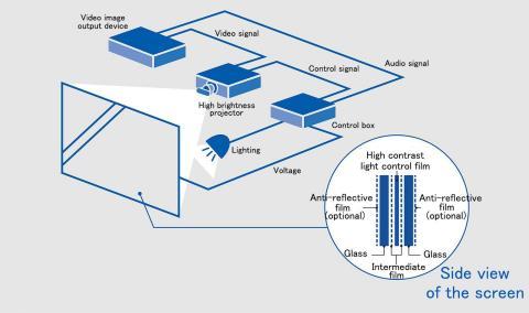系統佈置(圖片:美國商業資訊)