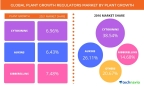 Technavio has published a new report on the global plant growth regulators market from 2017-2021. (Graphic: Business Wire)