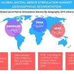Technavio has published a new report on the global sacral nerve stimulation market from 2017-2021. (Graphic: Business Wire)