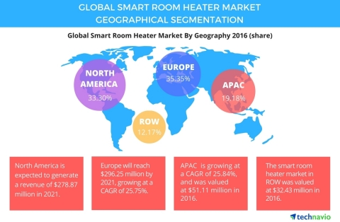 Technavio has published a new report on the global smart room heater market from 2017-2021. (Graphic: Business Wire)