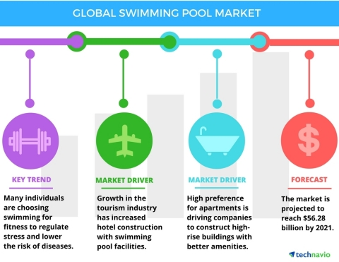 Technavio has published a new report on the global swimming pool market from 2017-2021. (Graphic: Business Wire)