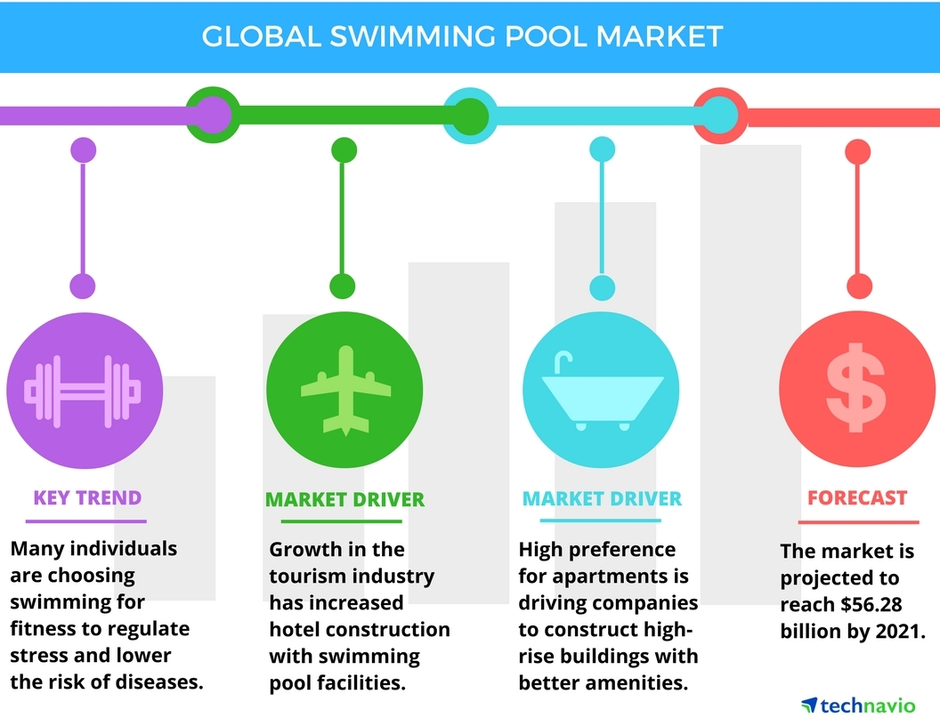 Large-scale Urbanization to Boost the Global Swimming Pool