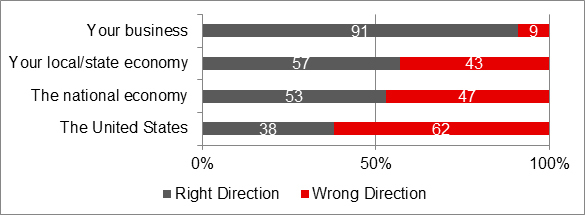Q: Please indicate whether you think the entity listed is headed in the right or wrong direction. (Graphic: Business Wire)