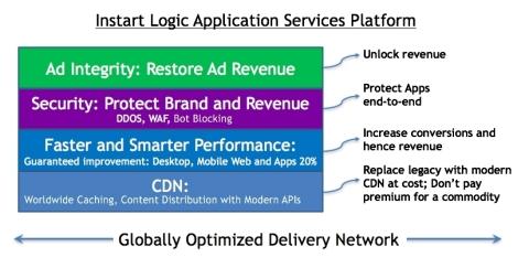 Instart Logic Application Services Platform (Graphic: Business Wire)