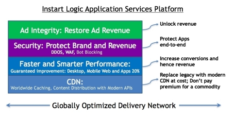 Instart Logic Application Services Platform (Graphic: Business Wire)