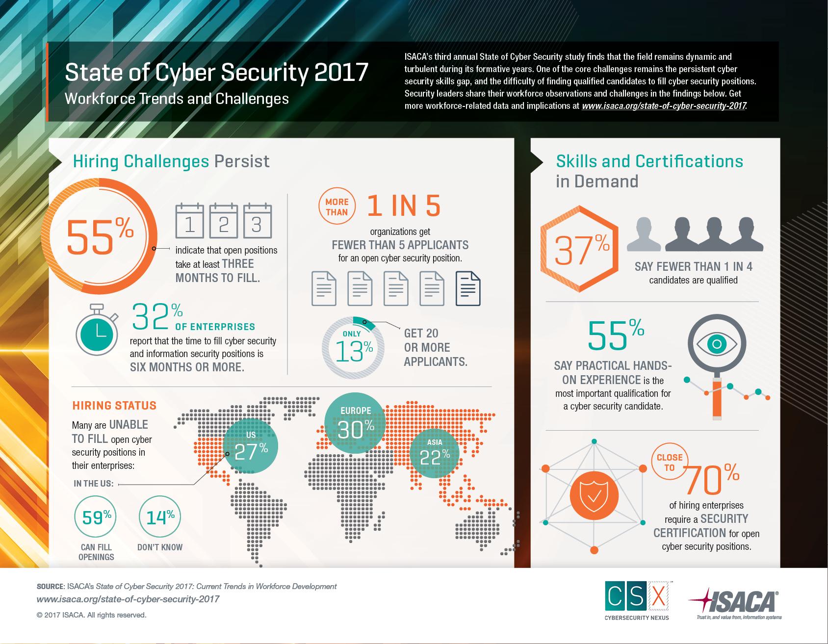 ISACA的2017网络安全现状调查显示,网络安全技能缺失的现象依然存在,很多公司称,为空缺职位寻找合适的人选可能需要6个月的时间,还有很大一部分公司称,他们根本找不到合适的人选。(照片:美国商业资讯)