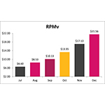 Function(X), Inc. - Key Performance Indicators (Publishing Segment) (RPMv = Revenue Per 1,000 Visits)