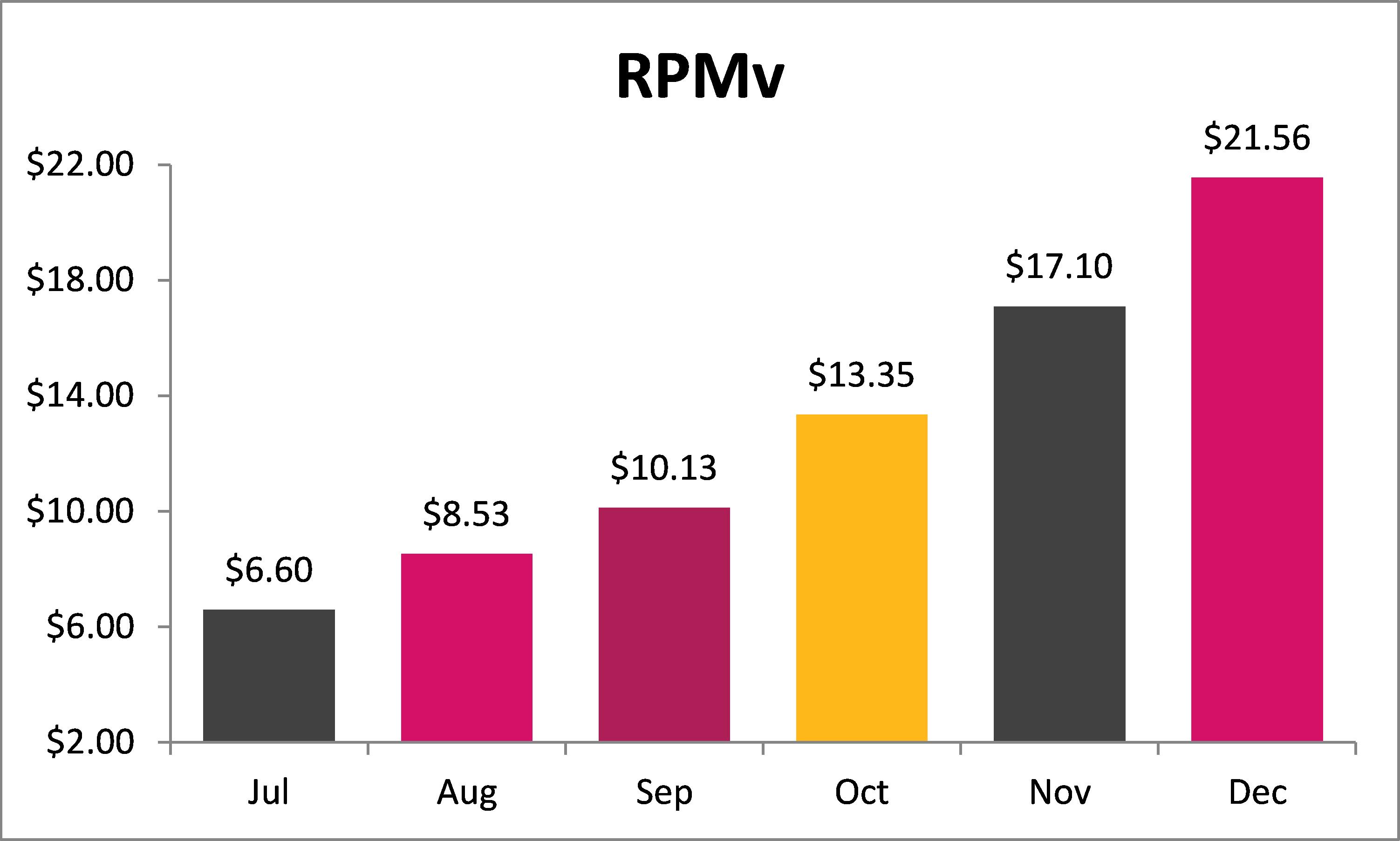 Function(X), Inc. - Key Performance Indicators (Publishing Segment) (RPMv = Revenue Per 1,000 Visits)