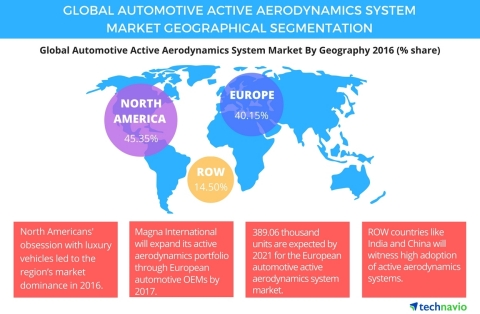 Technavio has published a new report on the global automotive active aerodynamics system market from 2017-2021. (Graphic: Business Wire)