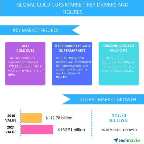 Technavio has published a new report on the global cold cuts market from 2017-2021. (Graphic: Business Wire)