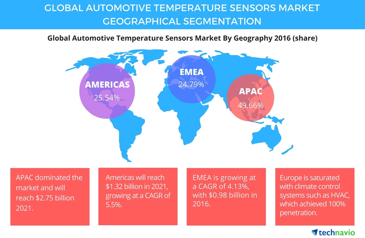 Technavio has published a new report on the global automotive temperature sensors market from 2017-2021. (Graphic: Business Wire)